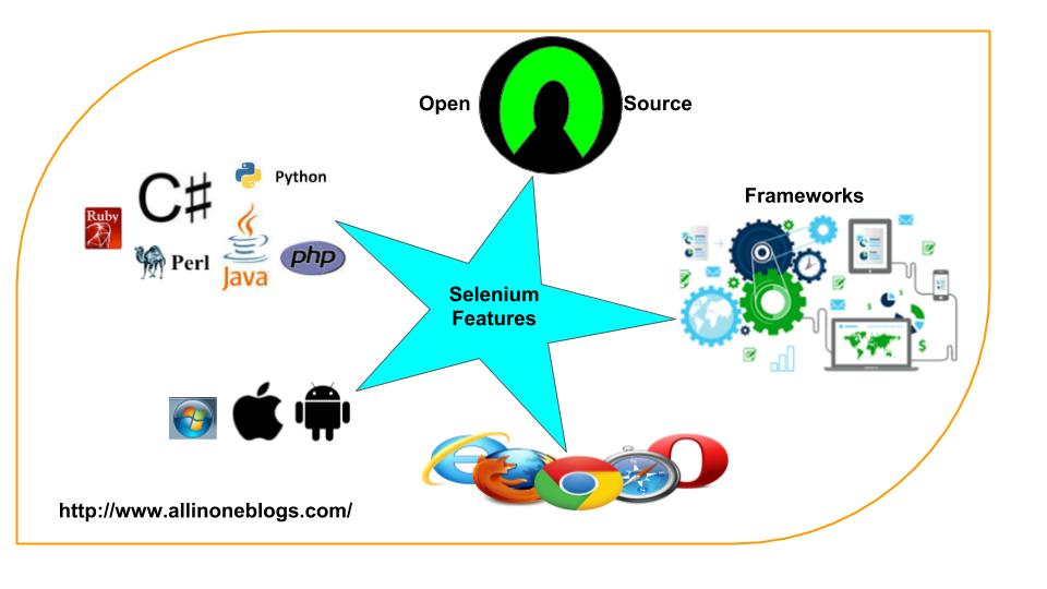 Selenium Features