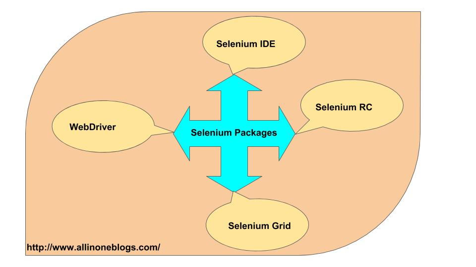 Selenium Packages
