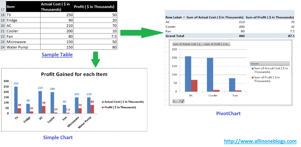 Comparison between Simple Chart and Pivot Chart.
