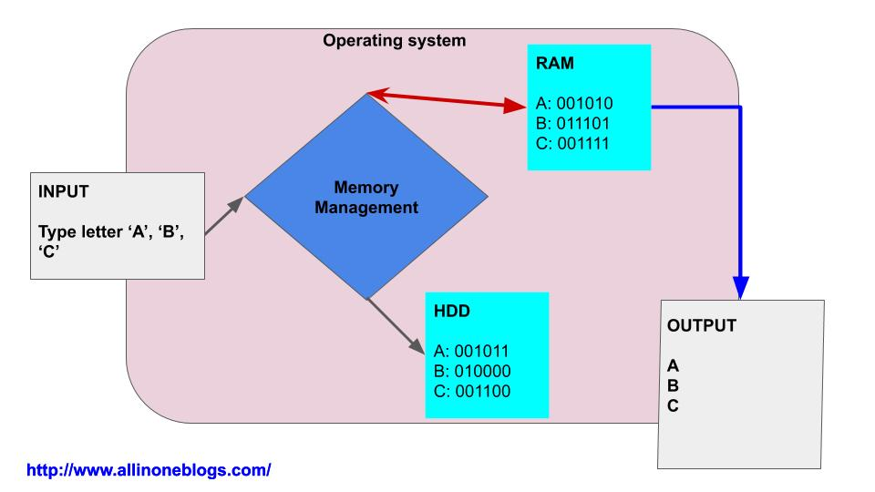 Memory Management by Operating System