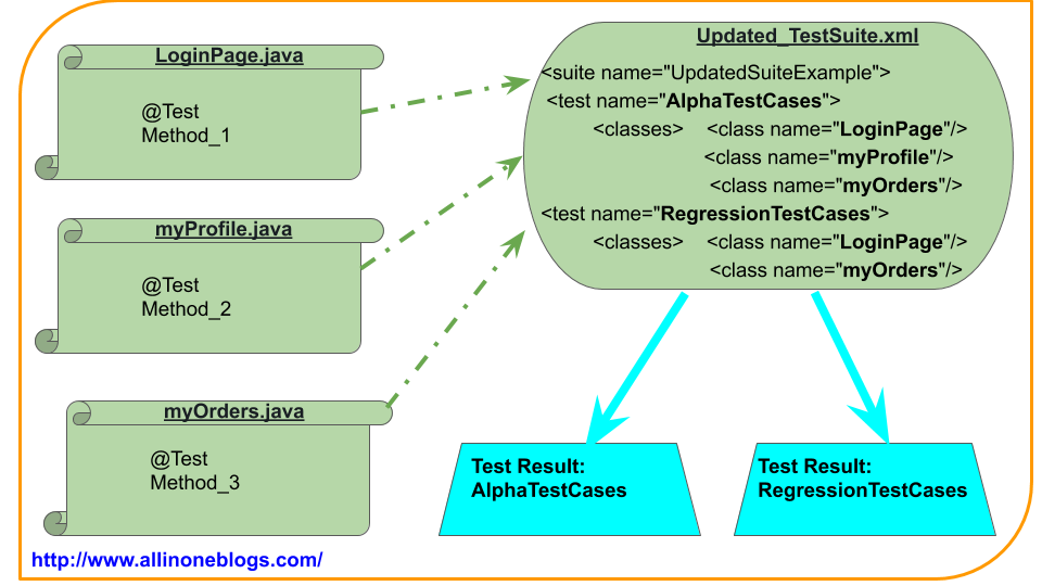 Multiple Test Sets in TestNG Suite