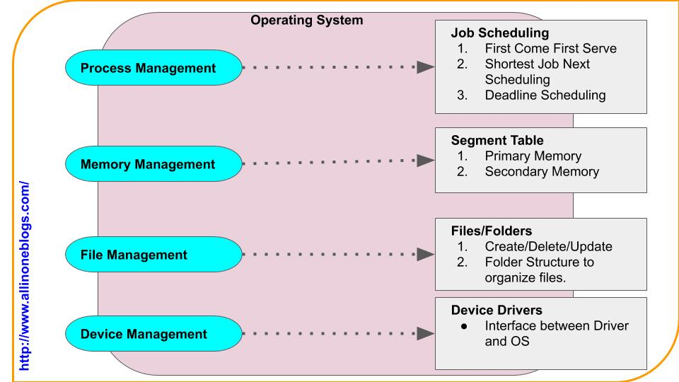 Importance and task of a Operating System.