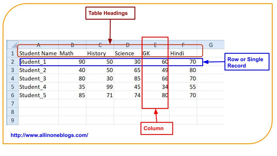 Sample table without any Formatting.
