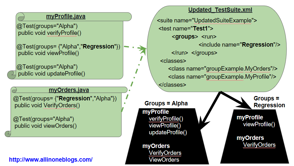 Grouping of Test methods using groups attribute.