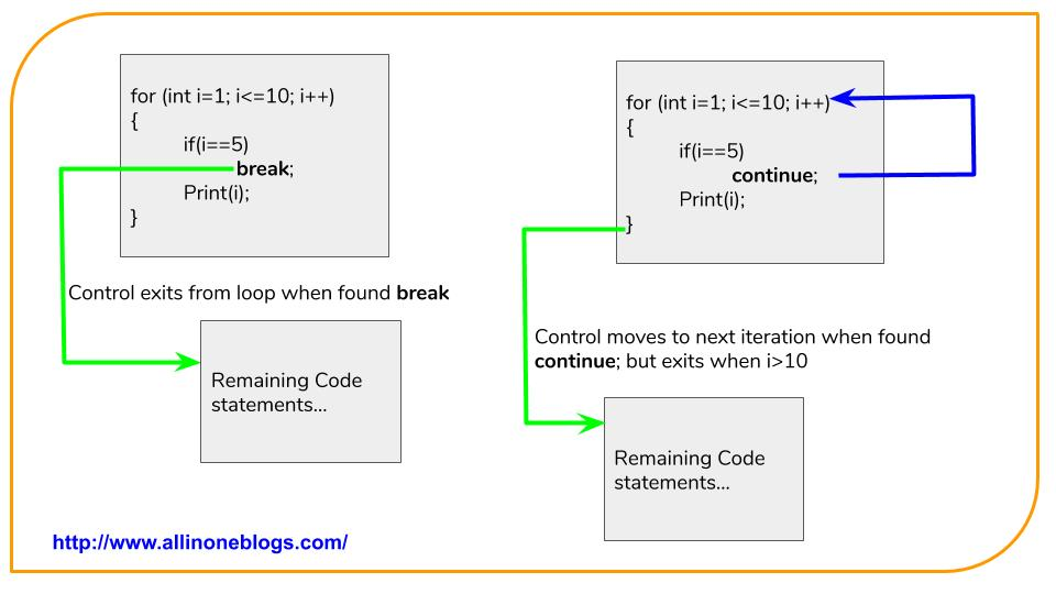 Workflow of the program by using break and continue keywords.