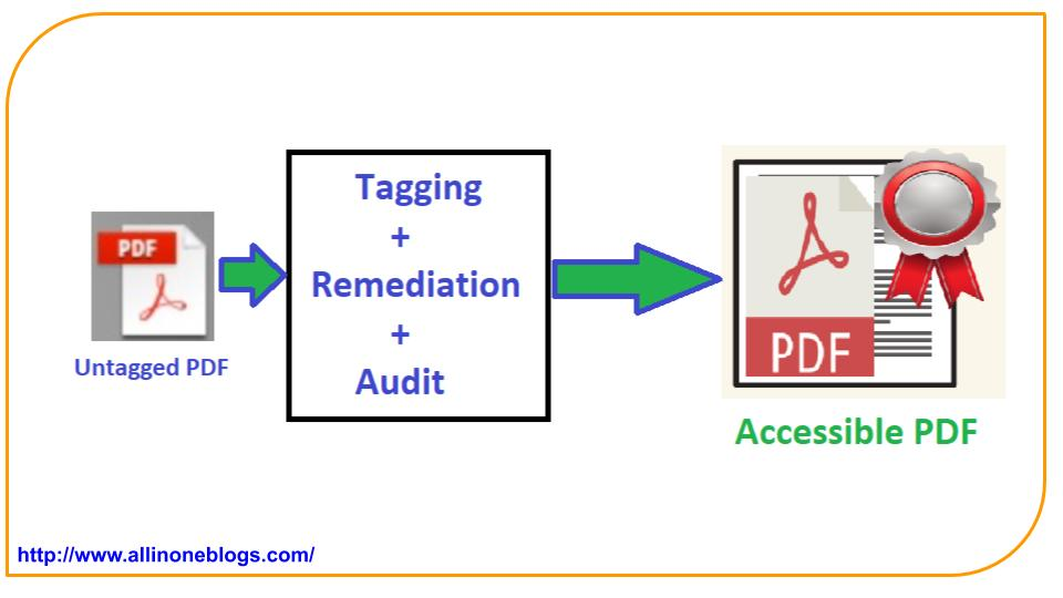 Process to make a PDF document accessible.