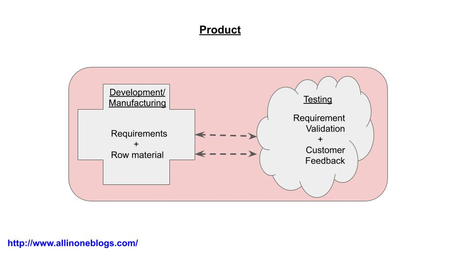 Testing in Product Development
