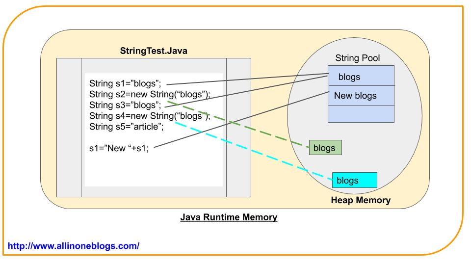 Memory allocation for String Objects